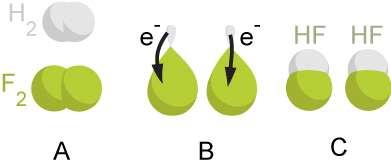 Exemple de réaction d'oxydoréduction. Celles de surface jouent un rôle important dans l'efficacité des catalyseurs à base d'oxydes métalliques. Elles ont pu être observées grâce à la spectroscopie d'absorption rayons X. Au grand étonnement de tous, ces observations ont révélé le rôle dominant des anions d'oxygène de surface. © Bensaccount