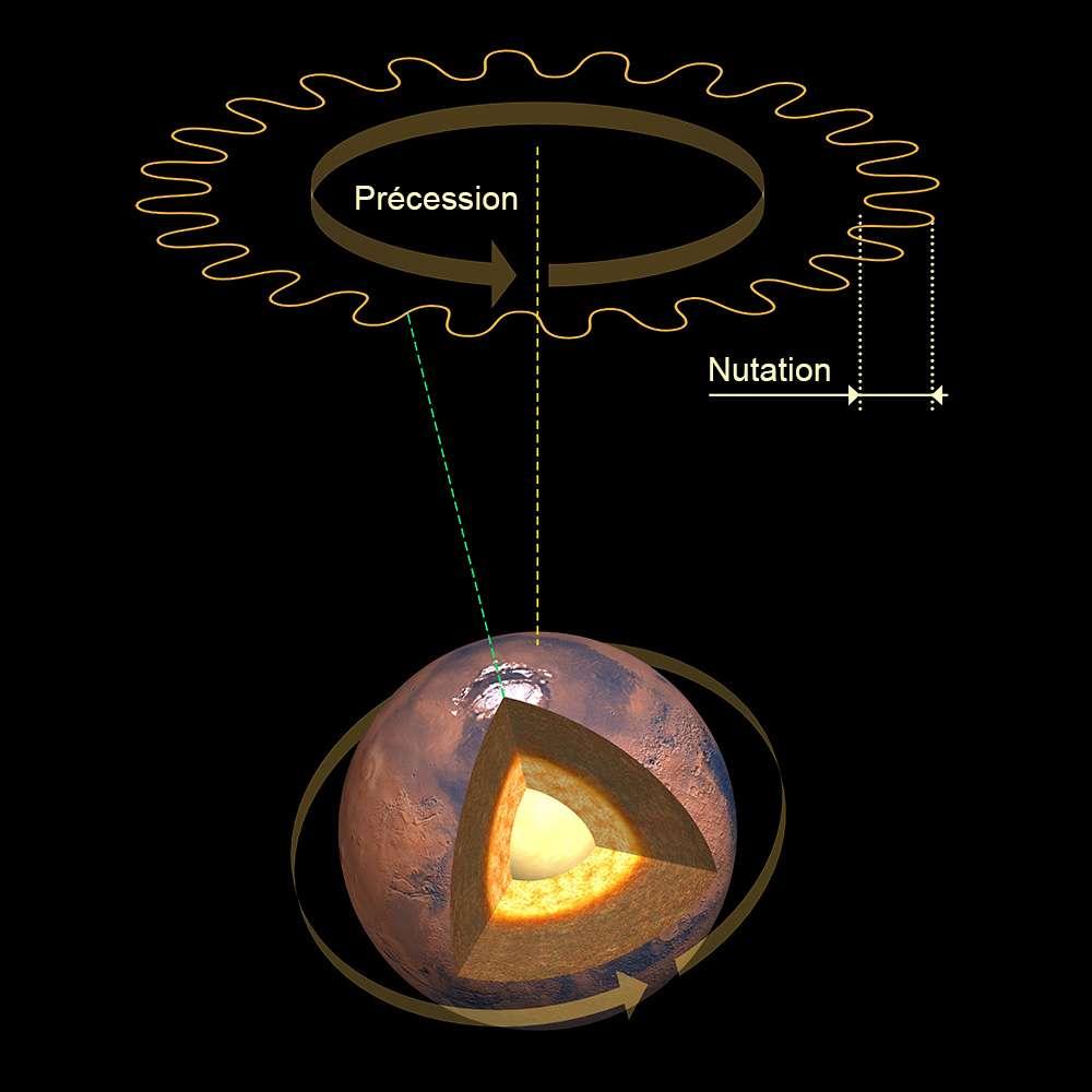 En tournant sur elle-même comme une toupie, la planète Mars force son axe de rotation à décrire un cercle autour d'une position arbitraire. C'est le phénomène de précession. Ce cercle est lui-même soumis à des petites oscillations appelées nutation. © IPGP, David Ducros