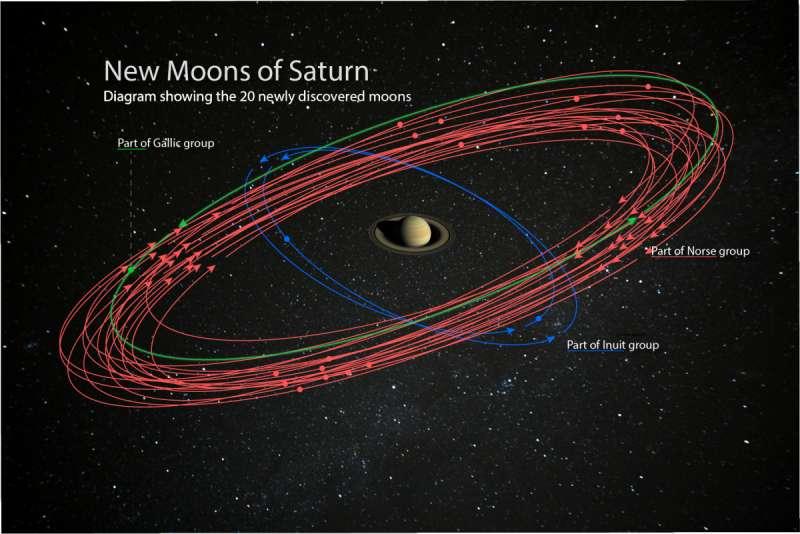 Illustration montrant les orbites des 20 nouvelles lunes découvertes autour de Saturne. En rouge, celles dont l'orbite est rétrograde. En vert, une lune prograde. En bleu, deux lunes progrades plus proches et sur un autre plan. © Carnegie Institution for Science, Nasa, JPL-Caltech, Space Science Institute
