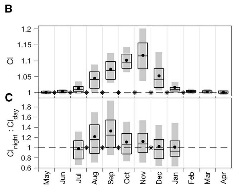 En haut, le call index (CI) qui correspond à l'intensité des chants des cétacés. En bas, le ratio entre les chants de nuit et de jour. Lorsque le chiffre dépasse 1, les baleines bleues chantent davantage la nuit, lorsque le chiffre est inférieur à 1, elles sont plus bavardes le jour. © William K Oestreich et al., Current Biology