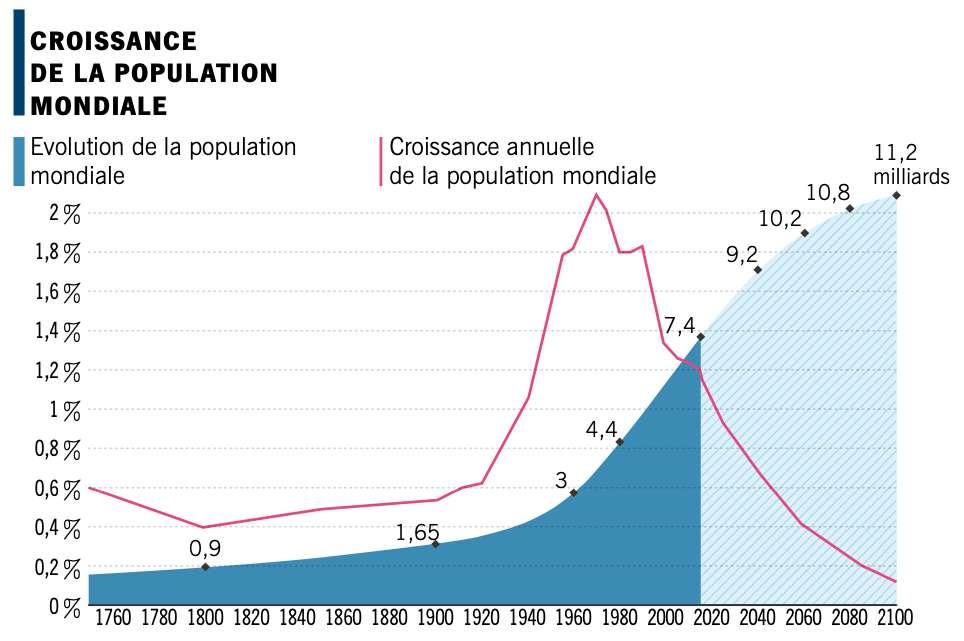 Évolution de la population mondiale. © Bruno Tertrais, Le défi démographique : mythes et réalités (2018)