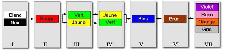 Les onze couleurs fondamentales classées par Brent Berlin et Paul Klay (Basic Colour Terms, Their Universality and Evolution, 1969) en sept stades correspondant à l'ordre dans lequel elles apparaissent dans une langue donnée. © DR