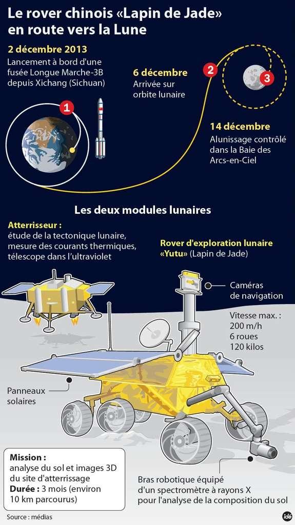 Résumé de la mission chinoise. Une fusée Longue Marche 3B a lancé la sonde Chang'e 3 vers la Lune qui s'est installée en orbite quatre jours plus tard. L'atterrisseur s'est correctement posé et a libéré le rover Yutu. Les objectifs sont assez classiques, avec un sismomètre et un système pour analyser les flux thermiques. Un petit télescope UV observera le ciel et une paire de caméras, portée par le mât, fournira des images en 3D. Le bras articulé est équipé d'un spectromètre à rayons X, ce qui permet des analyses des roches lunaires en approchant l'instrument très près de sa cible. © Idé