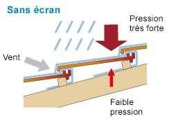 Avec un écran de sous-toiture, la différence de pression due au vent est limitée. © Sopréma