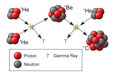 Le processus triple alpha de synthèse du carbone dans les étoiles. Crédit : David Darling