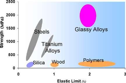 Les alliages vitreux métalliques, en rose, possèdent la résistance de l'acier et l'élasticité du plastique. Crédit : William L. Johnson