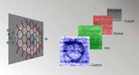 Sous l'action d'un faisceau de protons, du carbone pur s'aimante et devient ferromagnétique dans une zone en forme d'anneau (Crédit : SLAC).