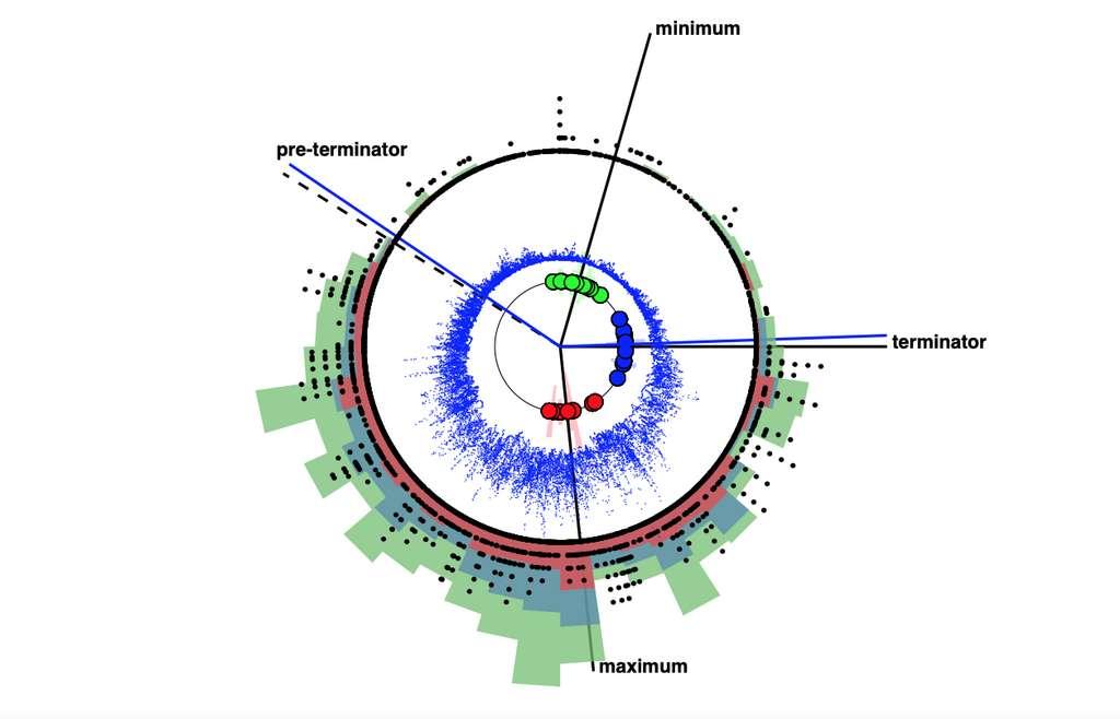 Les cycles cachés dans le cycle irrégulier d'environ 11 ans d'activité solaire et géomagnétique sont cartographiés sur une «horloge solaire». Les cercles rouges indiquent les maxima des 18 derniers cycles solaires, les cercles verts, les minima, et en bleu, les terminateurs — mise en marche de l'activité au terminateur et arrêt au préterminateur. Le flux radio solaire quotidien est figuré en bleu et l'occurrence des éruptions solaires de classe X — les plus puissantes —, de classe M et de classe C, respectivement par les histogrammes rouge, bleu et vert. Les événements météorologiques spatiaux extrêmes sont représentés par des points noirs disposés sur des cercles concentriques dont le rayon croissant indique la puissance. © Scott McIntosh, NCAR