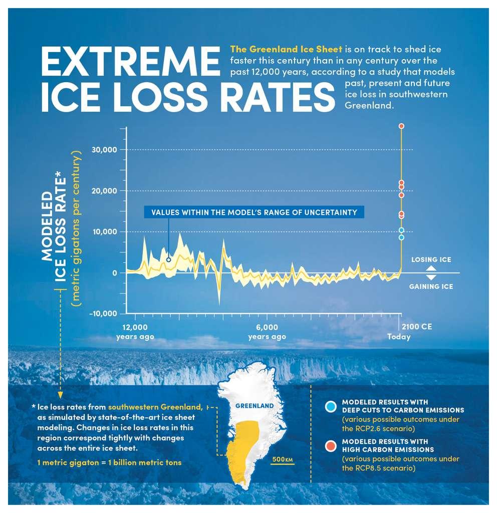 Sur cette infographie, les valeurs de perte — ou de gain — de glace au Groenland données par le modèle développé par les chercheurs de l'université de Buffalo (États-Unis). Les points bleus donnent les projections pour un scénario de faibles émissions de gaz à effet de serre et les points rouges, pour un scénario de fortes émissions. © Bob Wilder, Université de Buffalo
