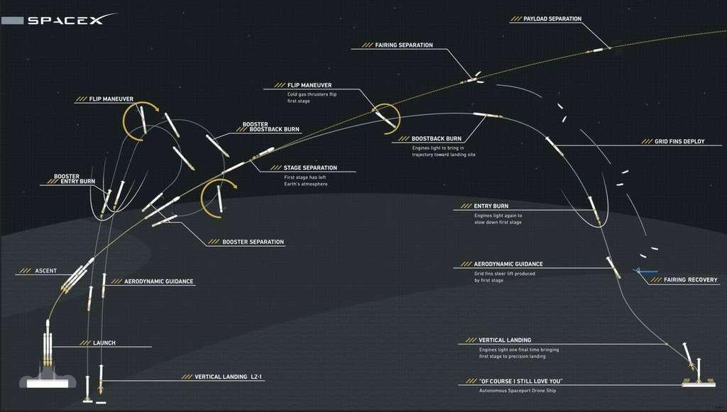 Le profil du vol de démonstration du Falcon Heavy. © SpaceX