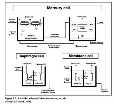 Cellules d'électrolyse, et schémas - Cliquez pour agrandir