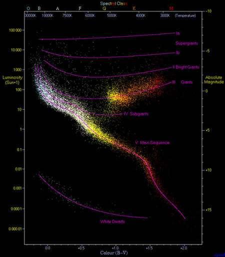 Evolution et mort des étoiles : diagramme Hertzsprung-Russell (luminosité en fonction de la température) qui voit se répartir les étoiles selon leur masse et leur âge © R. Powell