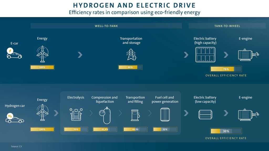 Bilan énergétique de la voiture électrique versus la voiture à hydrogène. Source : Volkswagen