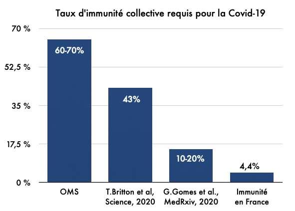Seuil d'immunité collective nécessaire pour empêcher la propagation de la Covid-19 selon différentes sources. © C.D pour Futura