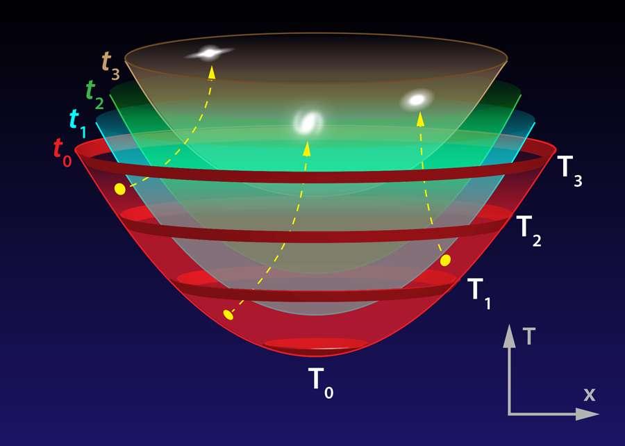 Ce schéma en deux dimensions représente une portion de l'espace-temps d'un multivers infini que l'on peut considérer localement comme plat. À un instant T0, un univers bulle naît et gonfle presque à la vitesse de la lumière dans ce multivers. Il correspond aux cercles rouges que l'on voit représentés aux dates T1 et T2. Mais dans cette bulle, du fait de la géométrie particulière de l'espace-temps plat, un univers à courbure négative apparaît comme infini, mais en expansion pour des observateurs y existant. Différentes dates de son histoire sont représentées par les temps cosmiques t1 et t2 de cet univers : ils correspondent à une sorte d'instantané de la structure spatiale de cet univers infini, mais néanmoins contenu dans une bulle de taille finie. Il se pourrait que les anomalies dans le rayonnement fossile signalent que nous sommes dans un univers ressemblant beaucoup à cette bulle. On voit sur ce diagramme d'espace-temps les trajectoires de galaxies (en jaune). © Alan Stonebraker, Planck Collaboration, Esa