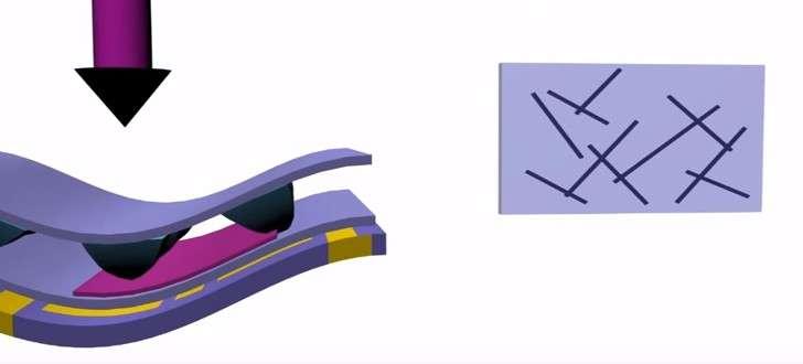 Cette illustration montre la structure du mécanorécepteur développé à l'université de Stanford. Entre les deux couches de plastique souple (couleur mauve) se trouvent les petits piliers en caoutchouc de forme pyramidale qui contiennent des nanotubes de carbone. À mesure qu'une pression est exercée, les nanotubes entrent en contact et conduisent alors l'électricité. Le signal est numérisé grâce à des oscillateurs en anneau qui produisent des impulsions correspondant à l'intensité de la pression. © Bao Research Group, Stanford University