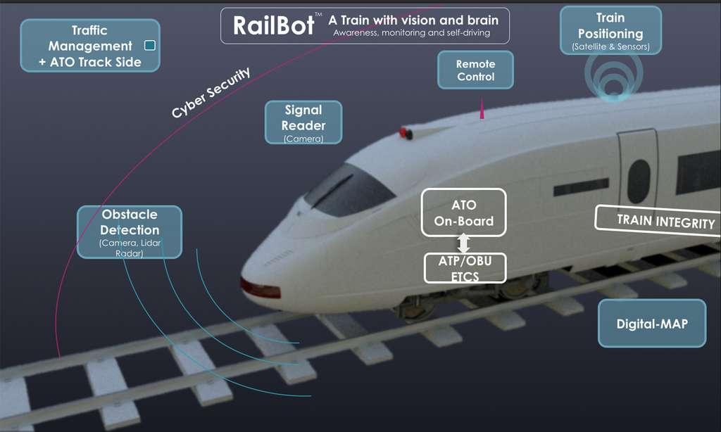 Les trains autonomes utiliseront une très grande variété de technologies qui ont fait leur preuve dans d'autres domaines tels que l'intelligence artificielle et l'observation de la Terre par exemple. © Thales