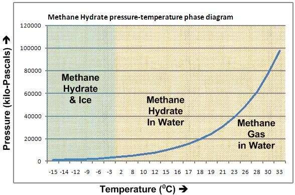 L'hydrate de méthane peut se présenter sous plusieurs formes. À basse température (la température est en abscisse, croissant de -15 °C à 33 °C) et haute pression (la pression est en ordonnée, exprimée en kilopascals), l'hydrate de méthane est piégé dans la glace ou les sédiments (Methane Hydrate & Ice). À température plus élevée, il se présentera sous forme d'hydrate (Methane Hydrate in Water) ou de gaz (Methane Gas in Water). Pour qu'il change de phase, c'est-à-dire d'état, il faut qu'il soit dans les conditions de pression et température indiquées par la courbe bleue. © Willliamborg, Wikipédia, DP