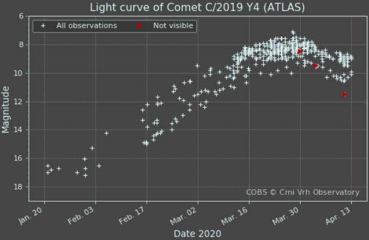 La luminosité de la comète Atlas reportée depuis début 2020. Sa magnitude aurait dû continuer de grimper jusqu'aux alentours du 31 mai, date du périhélie de la comète. © Cobs Comet Observation