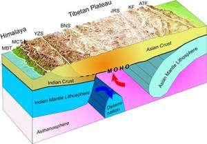 Le plateau tibétain est fortement soulevé par le mouvement relatif des plaques indienne (à gauche) et asiatique (à droite). Ce schéma, du GFZ, a été réalisé avant la mesure de l'épaisseur de la plaque indienne. © Département de sismologie du GFZ