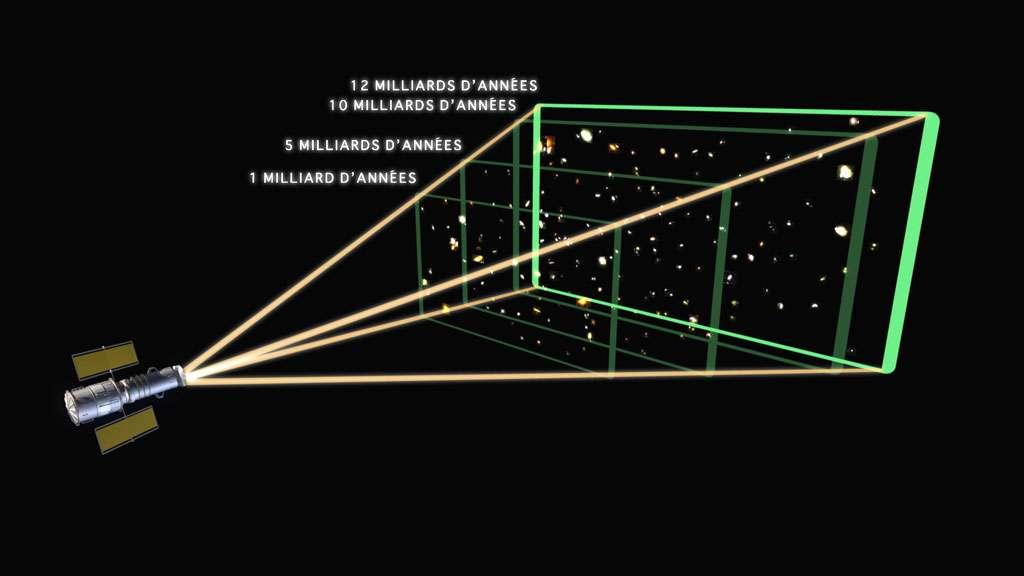 L'âge de l'univers