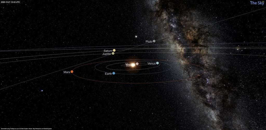 Vue en perspective du Système solaire à la date du 21 décembre 2020. Du point de vue de la Terre (Earth), Mars sera plus éloignée du Soleil (et donc bien visible la nuit) dans le ciel que les géantes Jupiter et Saturne. Le schéma montre les positions de chaque planète à cette date. © Skylive