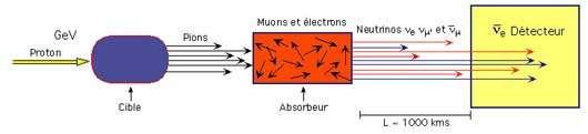 Fig. 8 - Fabrication du faisceau de neutrinos