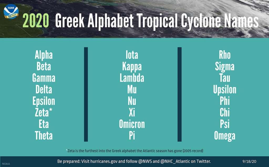 La liste des lettres de l'alphabet grec qui vont désormais servir à nommer les prochaines tempêtes de la saison 2020 dans l'Atlantique. © NOAA