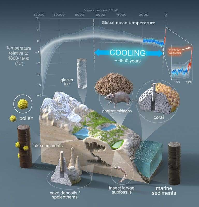 Pour reconstruire les variations de température moyenne au cours de l'Holocène, les chercheurs de l'Arizona du nord (États-Unis) se sont appuyés sur de nombreuses données différentes. D'où la robustesse de leurs résultats. © Université de l'Arizona du nord