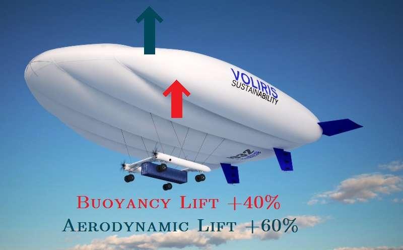 La Natac, en vue d'artiste, avec son conteneur et ses deux moteurs. Son enveloppe profilée assure l'essentiel de la portance (60 %), à la manière de l'aile d'un avion (Aerodynamic lift), 40 % de cette force étant apportée par la flottabilité (Buoyancy lift) due à l'hélium. © Voliris