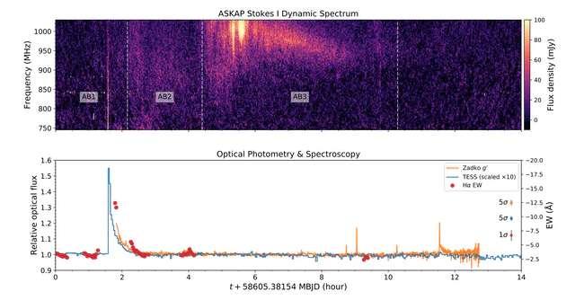 En haut, les données fournies par l'Askap pour la nuit du 2 mai 2019. En bas, celles des télescopes optiques. Ces données, rapprochées les unes des autres, font apparaître clairement le lien entre sursaut radio et éruption stellaire intense. © Andrew Zic, Université de Sidney, CSIRO