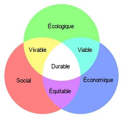 Les trois piliers du développement durable sont des préoccupations sociales, écologiques et économiques. © Vigneron, Wikimedia Commons, CC by-sa 3.0
