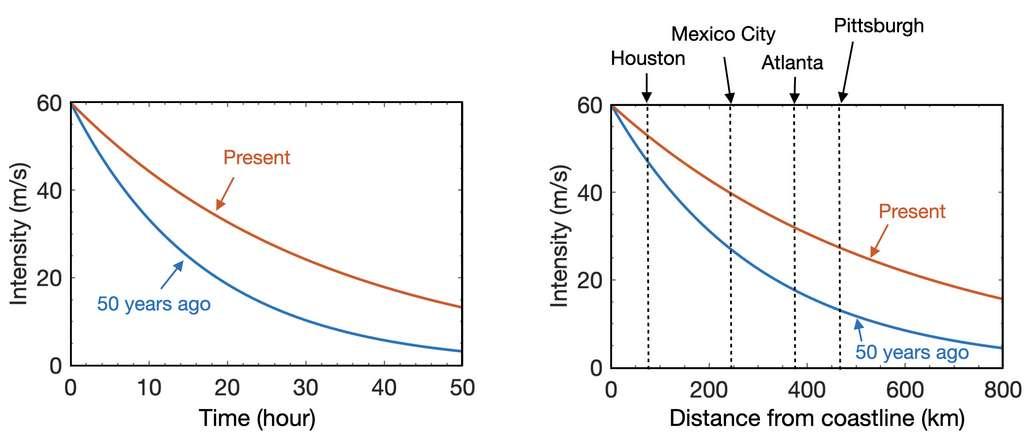 Le graphique de gauche montre qu'en moyenne, les ouragans s'affaiblissent aujourd'hui plus lentement que les ouragans d'il y a 50 ans. Avec le résultat observé sur le graphique de droite que les ouragans pénètrent plus loin dans les terres, avec des intensités plus élevées. © Institut des sciences et des technologies d'Okinawa