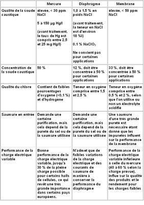 Tableau comparatif des 3 méthodes d'électrolyse de la saumure - Cliquez pour agrandir