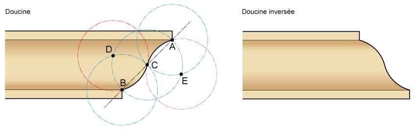 Pour déterminer la forme de la doucine, tracez l'axe AB et marquez son centre C. Tracez ensuite les cercles de rayon AC, CB et BC. Repérez les points d'intersection D et E. Tracez un premier cercle de centre D et de rayon DB, puis un second de centre E et de rayon EA pour finaliser le profil de la doucine. © Frédéric Burguière