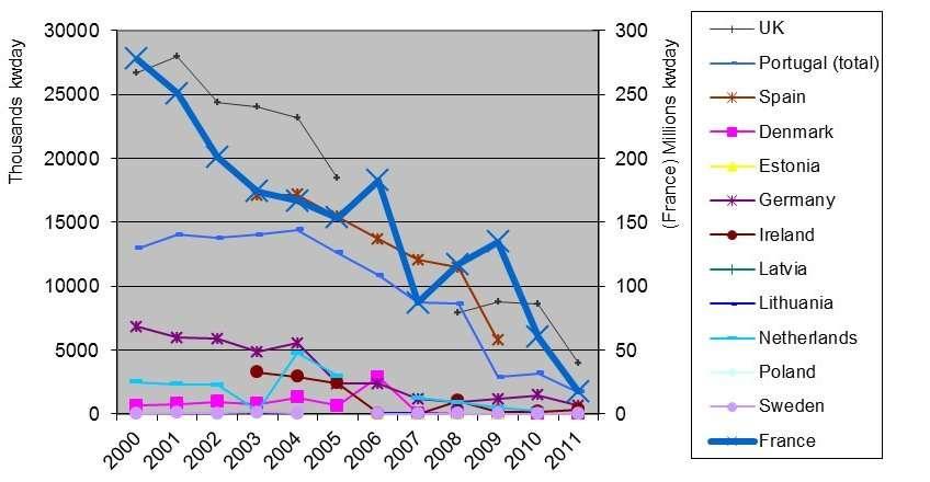L'effort de pêche (en milliers de kW.jours) entre 2000 et 2011 par les flottes des pays de l'UE. Quelles que soient les dispositions réglementaires, il est clair que cette ressource a peu d'avenir. © Commission européenne
