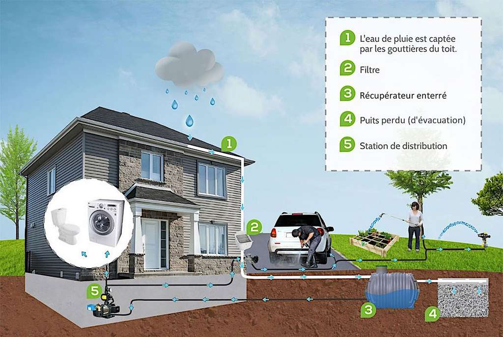 Récupérateur d'eau pour usage mixte. Le raccordement au circuit domestique intègre un dispositif de commande. L'évacuation des eaux usées nécessite une sortie de trop-plein avec clapet antiretour. © Éconeau