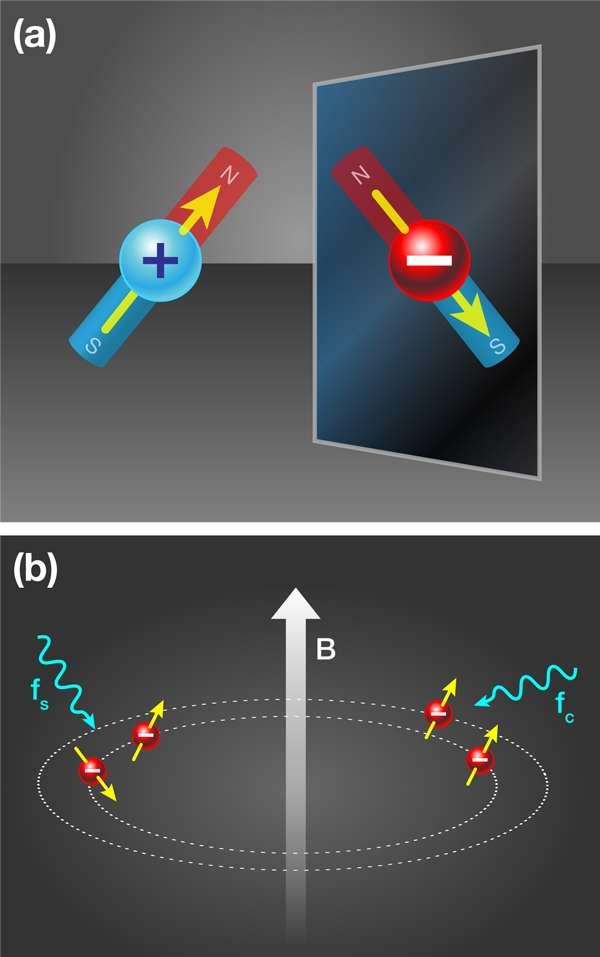 Un proton se comporte à la fois comme une petite boule chargée et comme un barreau aimanté. Par symétrie CPT (comme le montre l'image supérieure de ce schéma), il devient un antiproton, en quelque sorte une copie inversée, par miroir, d'un proton. L'image du bas correspond au principe de l'expérience de mesure de son moment magnétique dans Atrap (tel qu'il est décrit dans le texte ci-dessous). © Alan Stonebraker, APS