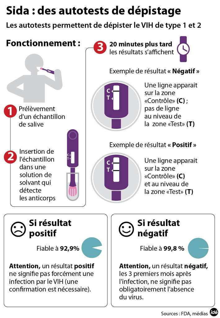 Schéma explicatif du fonctionnement de l'autotest du Sida. En quelques étapes et une attente de 20 minutes, ce test détermine avec fiabilité si une personne est infectée par le virus. © Idé