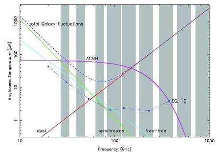 Le spectre du rayonnement observé par Planck et ses différentes contributions. Les bandes grises correspondent aux 9 bandes de fréquences de Planck. On voit que le rayonnement synchrotron domine aux basses fréquences alors que c'est celui de la poussière (dust) qui domine aux hautes fréquences. © Esa