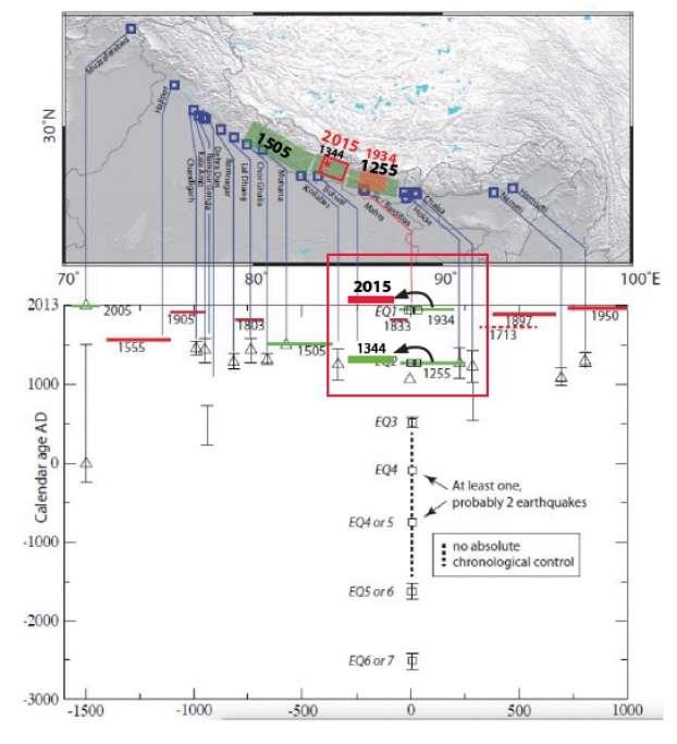 Compilation des données paléosismologiques indiquant les séismes himalayens et la position du séisme de 2015, localisé entre la zone de rupture de 1934 et celle de 1505. Le séisme du 25 avril 2015 comble la lacune sismique entre les séismes de 1505 et de 1934. Il suit le séisme de 1934 (81 ans d'écart) comme probablement le séisme de 1344 avait suivi celui de 1255 (89 ans d'écart). © L. Bollinger et al.