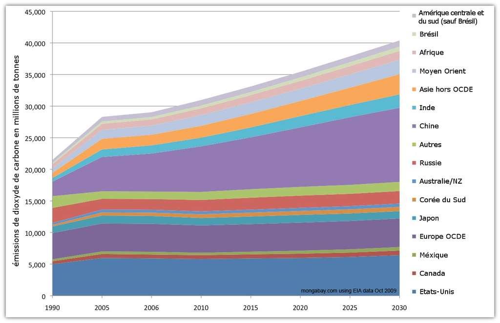 Prévisions des émissions totales de dioxyde de carbone jusqu'en 2030 (à partir des données allant jusqu'en 2009). © Données EIA - adaptation Futura-Sciences