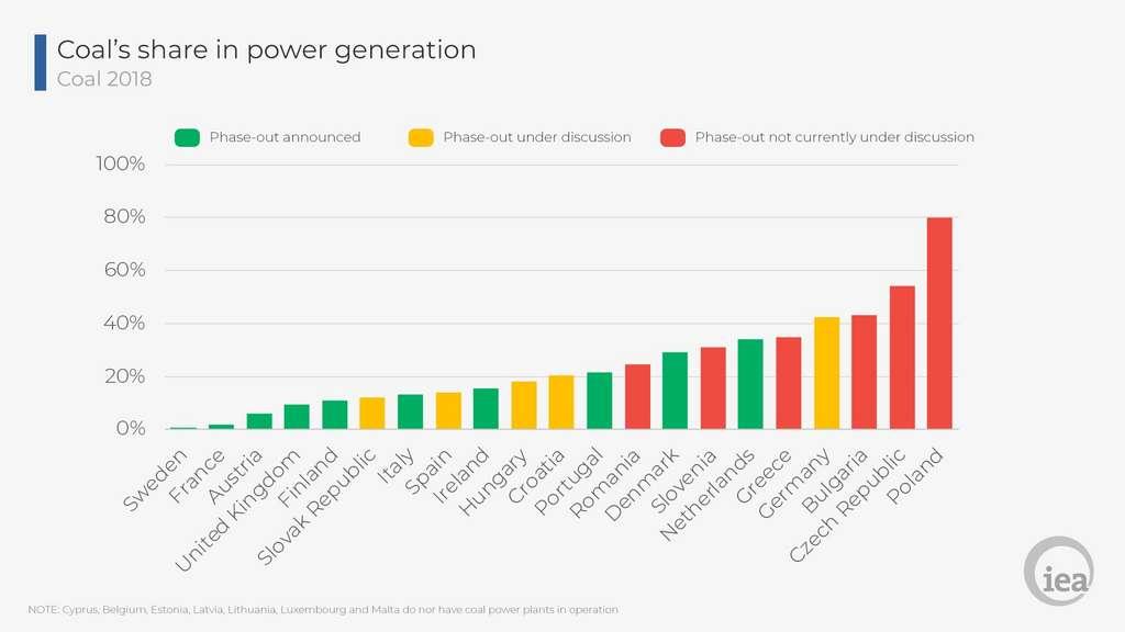 La Pologne produit encore plus de 80 % de son électricité avec le charbon, contre 1,9 % pour la France. En vert, les pays qui ont annoncé leur sortie du charbon ; en jaune, les pays en discussion et en rouge, les pays n'ayant pas de plan de sortie du charbon. © AIE