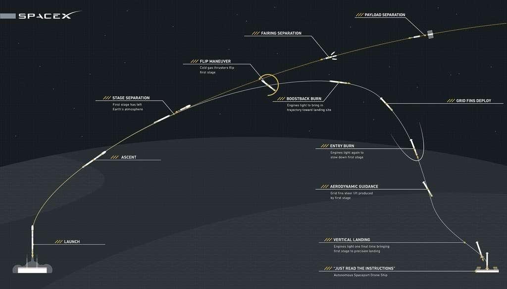 Les différentes étapes du vol du premier étage du Falcon 9. © SpaceX