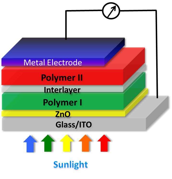 Structure de la cellule photovoltaïque plastique qui a battu le record du monde de rendement dans sa catégorie. La lumière solaire (sunlight) pénètre par le bas avant de traverser une couche d'oxyde de zinc (ZnO). Chaque polymère (Polymer) réagit à des longueurs d'onde différentes. L'électrode métallique (Metal electrode) sert à capter les électrons émis par les polymères. © Yang Yang, Ucla