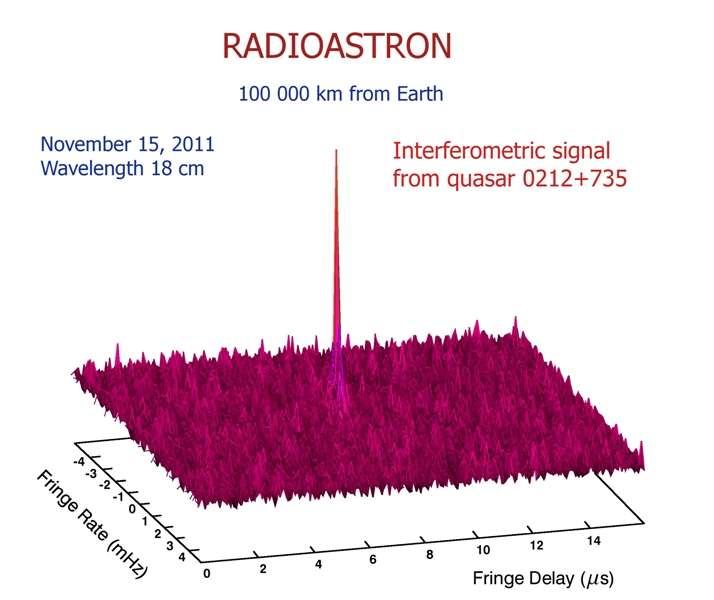 Sur ce diagramme donnant le signal observé par interférométrie dans le domaine radio, on voit un pic correspondant au rayonnement radio d'un quasar vu par RadioAstron. © Astro Space Center of Lebedev Physical Institute, Russian Academy of Sciences