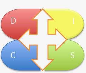 Les 4 couleurs de la méthode DISC