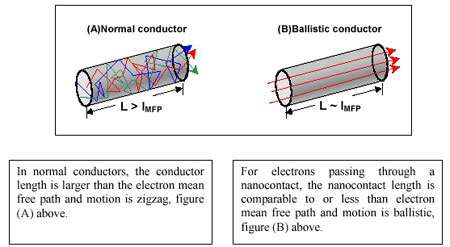 Transport des électrons et magnétorésistance balistique ( Crédit : H.D. Chopra, SUNY-Buffalo).