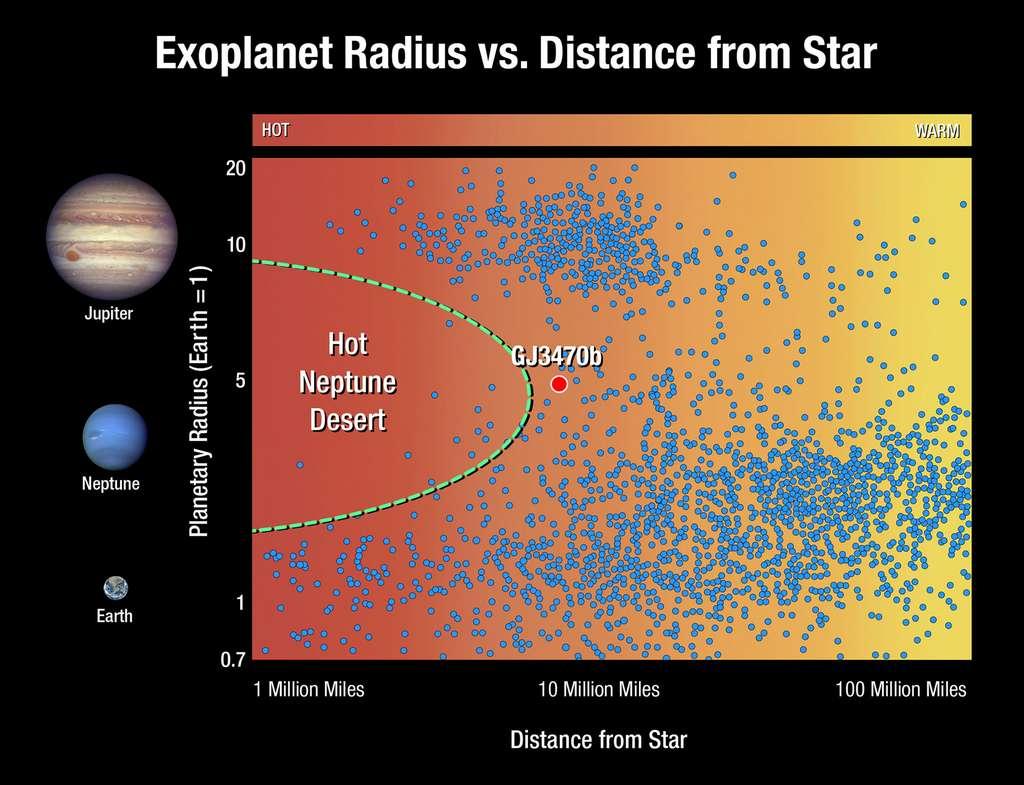 Ce graphique représente les exoplanètes en fonction de leur taille et de la distance qui les séparent de leur étoile. Chaque point représente une exoplanète. Les planètes de la taille de Jupiter (situées en haut du graphique) et les planètes de la taille de la Terre et les superterres (en bas) se trouvent à toutes les distances de leur étoile. Mais les planètes de la taille de Neptune sont rares près de leur étoile. Ce désert de Neptunes chaudes (Hot Neptune Desert) montre que de tels mondes extraterrestres sont rares ou bien, ils étaient abondants à une époque, mais ont depuis disparu (un Mile vaut environ 1,6 km ). © Nasa, ESA and A. Feild (STScI)