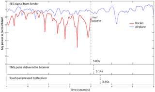 Électroencéphalogramme de l'émetteur lors de deux essais. En rouge : l'émetteur doit penser au mouvement de la main. En bleu : il doit se retenir. © 2014 Rao et al., Plos One, cc by 4.0